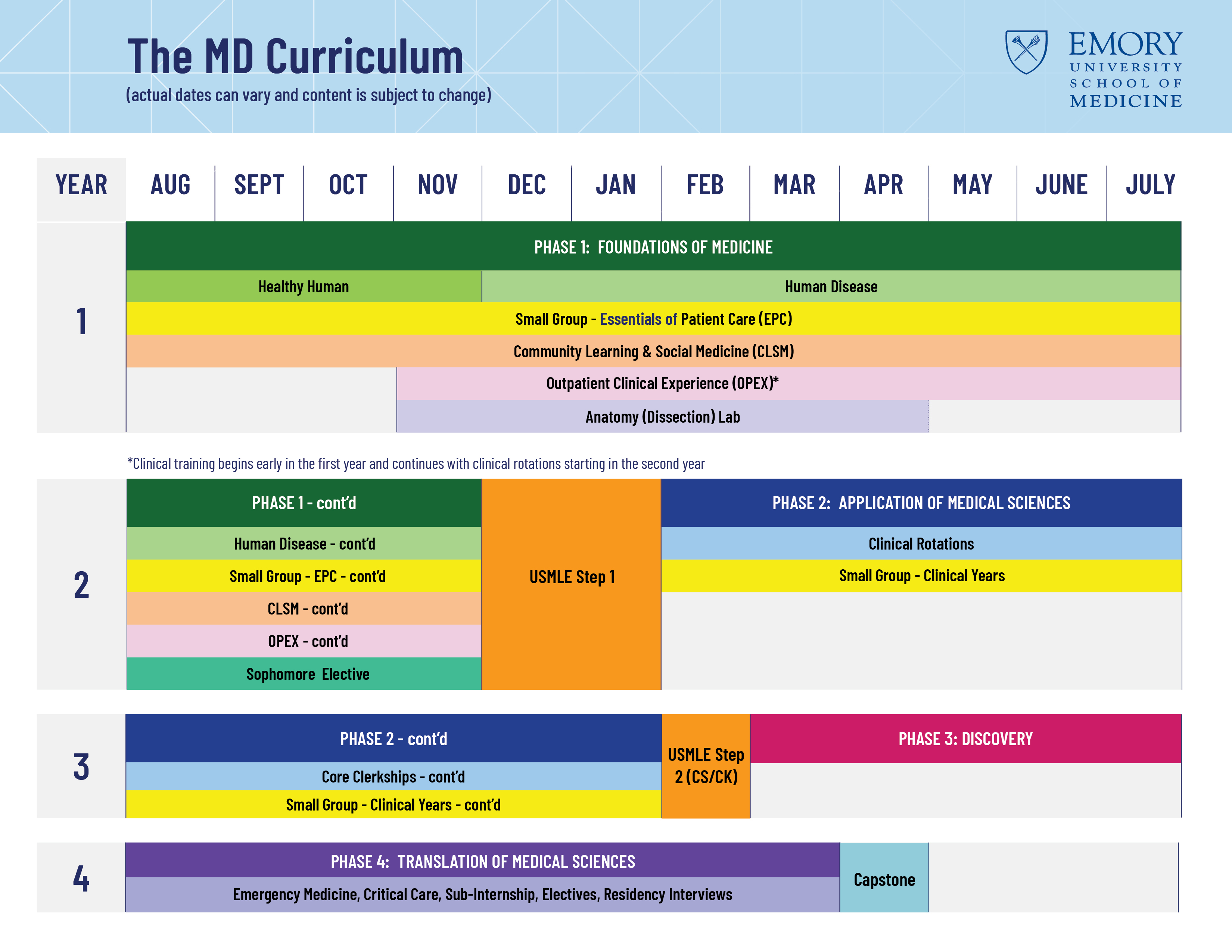 Four Phases in Four Years - The MD Curriculum for the Emory School of Medicine
